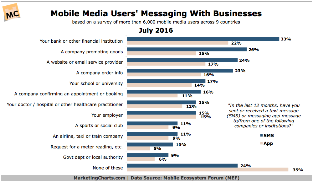 Mobile messaging with businesses
