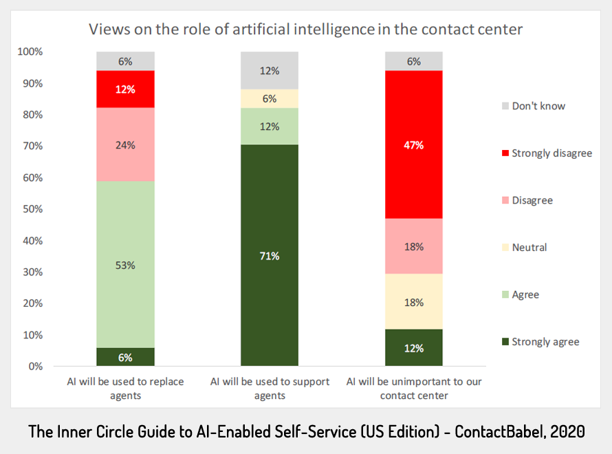 AI in the contact center
