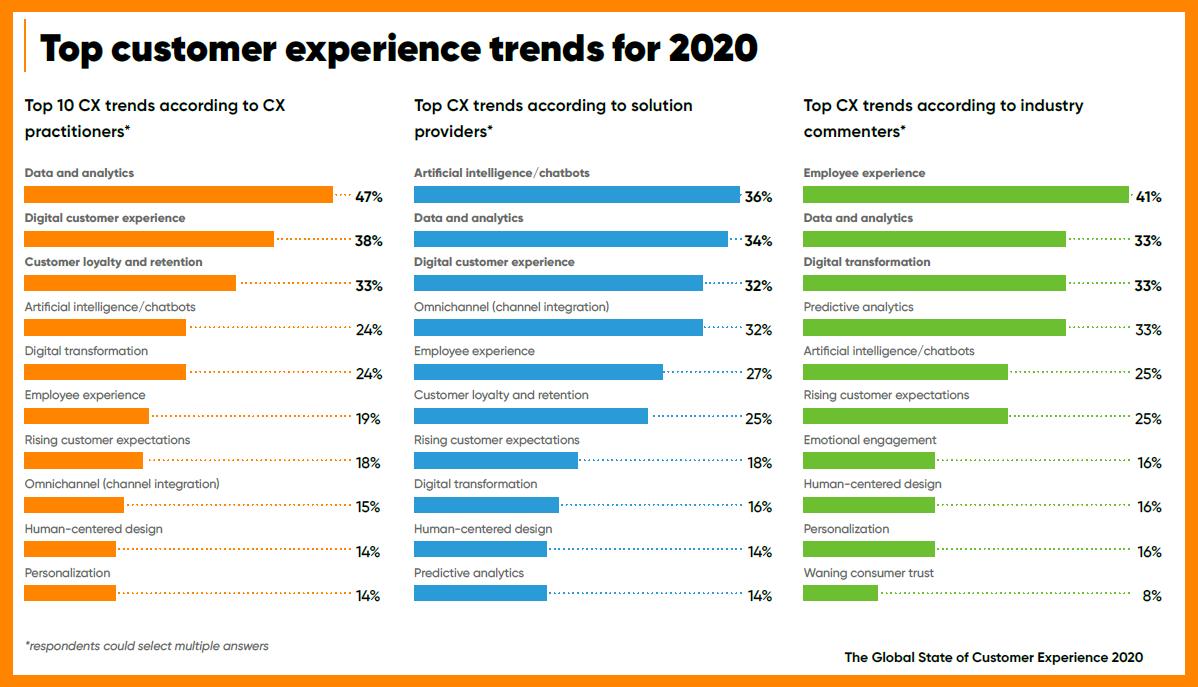 2020 cx trends