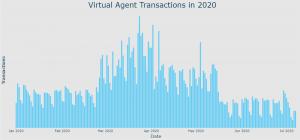 virtual agent usage