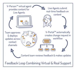live chat feedback loop